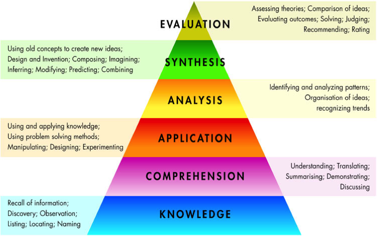 How to Construct a Bloom's Taxonomy Assessment